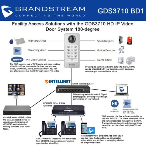 Grandstream Gds3710 Hd Ip Video Ip Pbx Gvr3552 Nvr